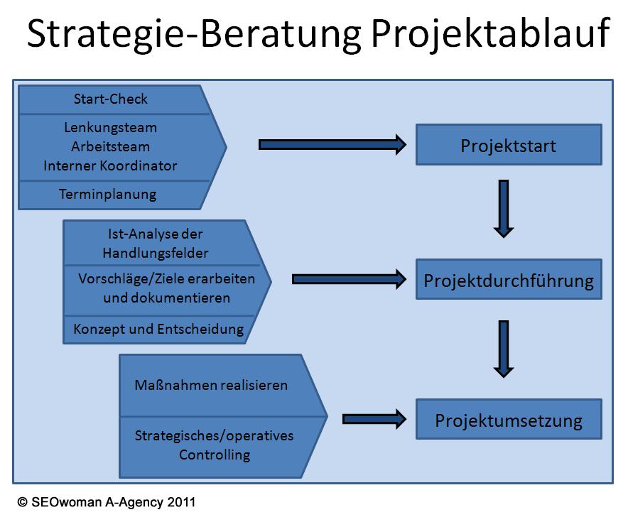 strategieberatung projektablauf