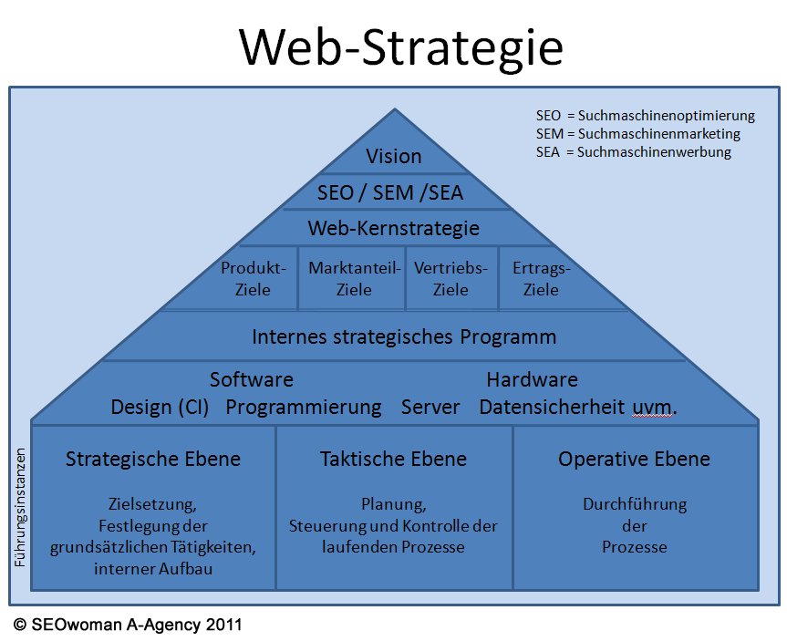 web-strategie unternehmensstrategie onlinemarketing seo sem sea
